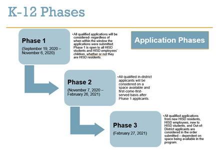 2020 - 2021 Magnet Application Phases