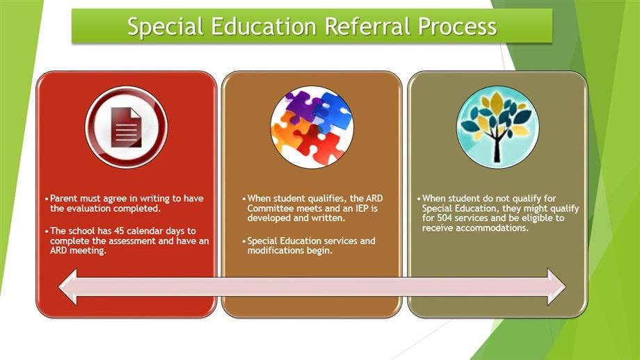 Special Ed Process