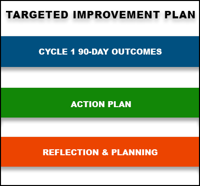 Targeted Improvement Plan