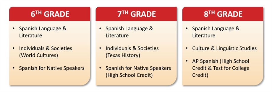 Dual Language courses