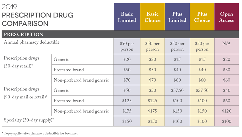 Medical Plans / Prescription Drugs
