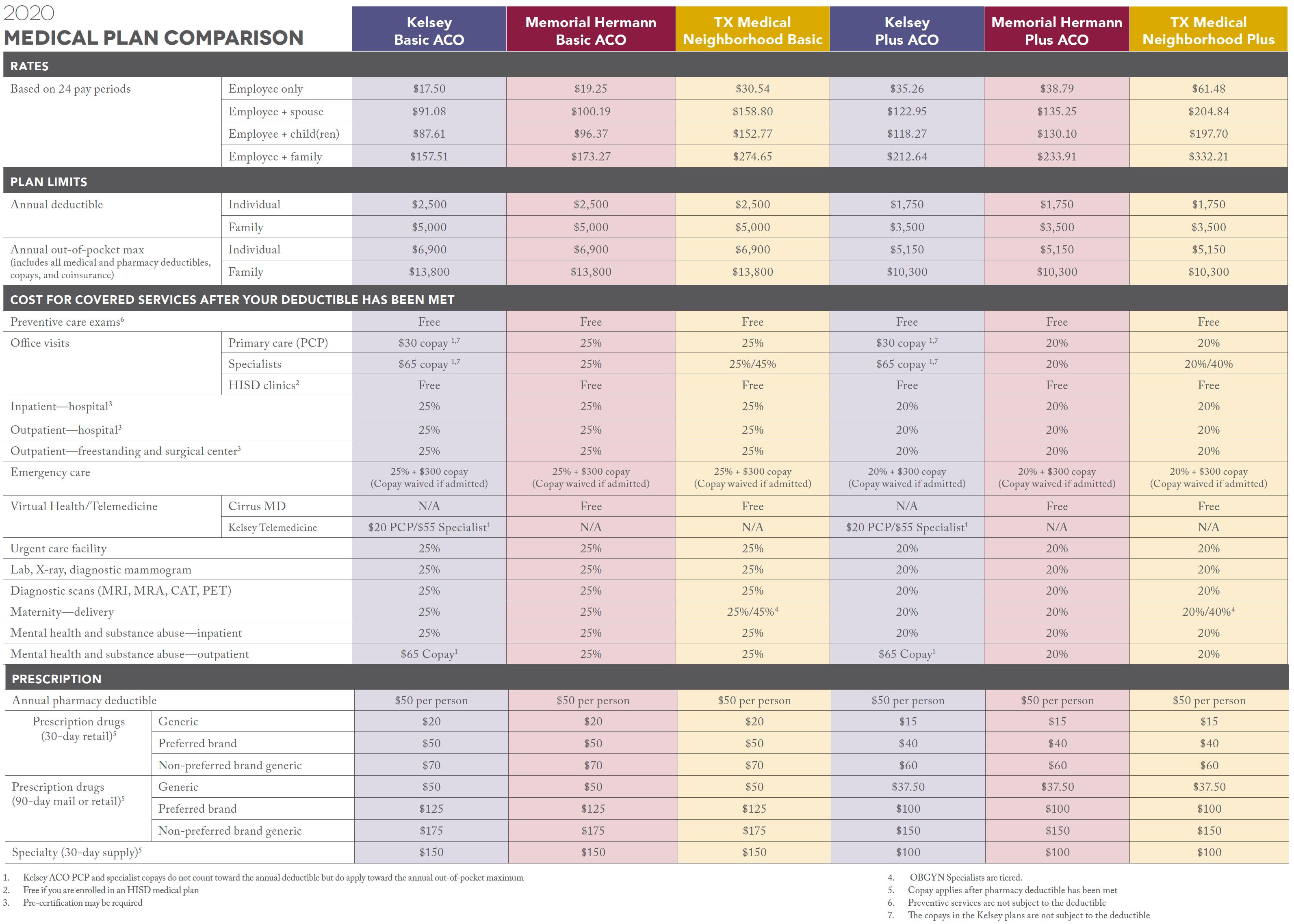 2020 Medical Plan Comparison