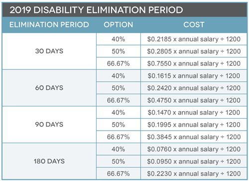 disability elimination period table