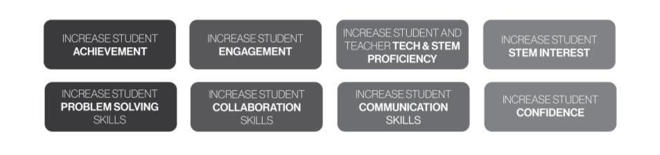 VILS outcomes graphic - increase student achievement, engagement, tech and stem proficiency, student STEM interest, problem s