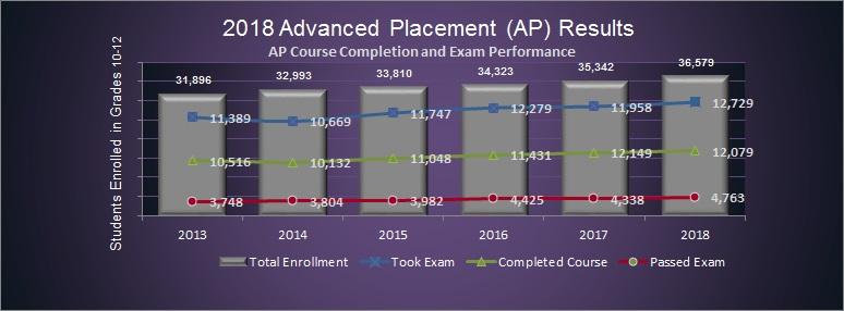 2018 Advanced Placement Report