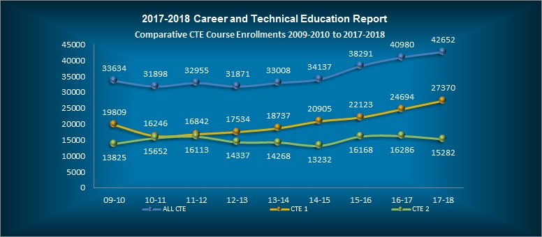 2017-2018 Career and Technical Education Report