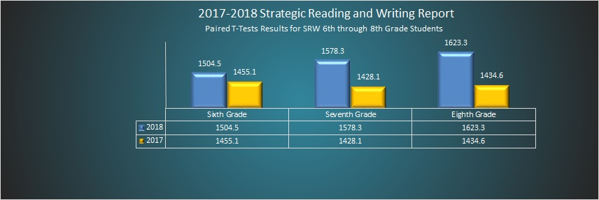 2017-2018 Strategic Reading and Writing Report